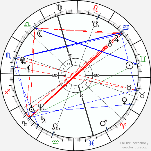 Brittany Curran wikipedie wiki 2018, 2019 horoskop