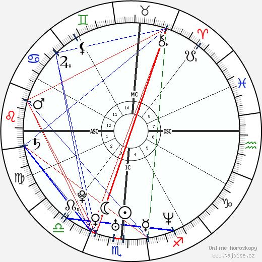 Brittany Murphy wikipedie wiki 2019, 2020 horoskop
