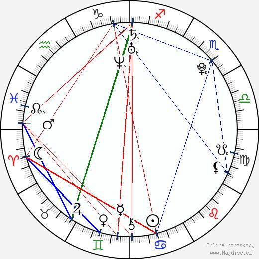 Brittany Underwood wikipedie wiki 2018, 2019 horoskop