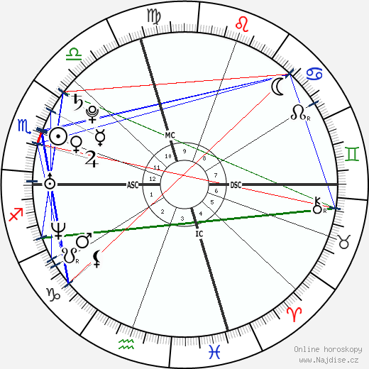 Brittny Gastineau wikipedie wiki 2019, 2020 horoskop
