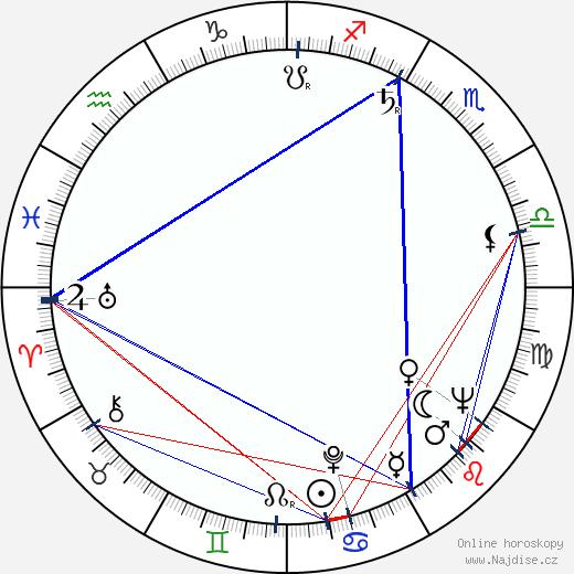 Brock Peters wikipedie wiki 2020, 2021 horoskop