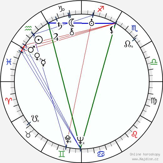 Bronislau Kaper wikipedie wiki 2018, 2019 horoskop