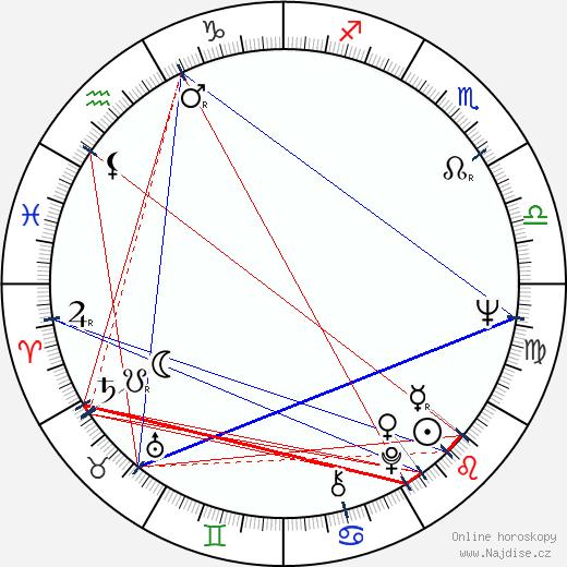 Bronislav Poloczek wikipedie wiki 2019, 2020 horoskop