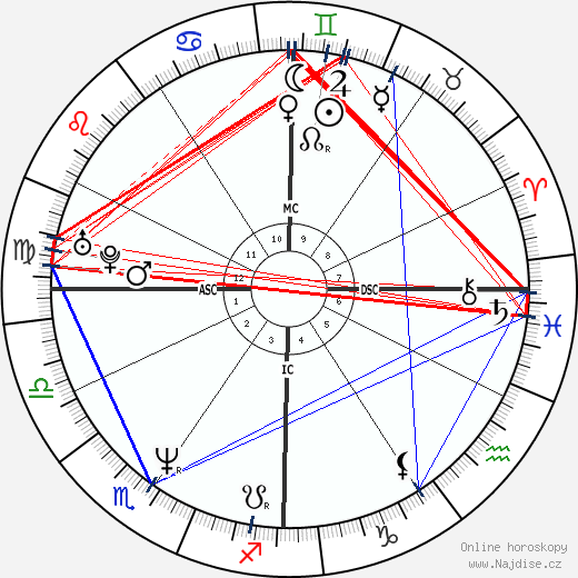 Brooke Shields wikipedie wiki 2017, 2018 horoskop