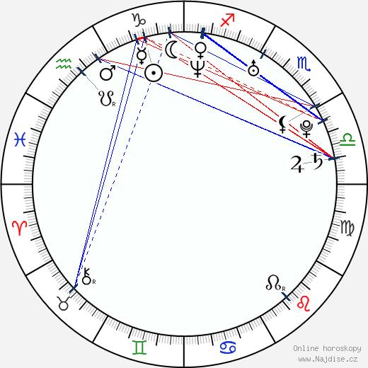 Brooklyn Sudano wikipedie wiki 2018, 2019 horoskop