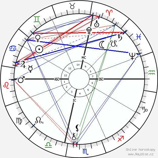 Brooks Adams wikipedie wiki 2018, 2019 horoskop