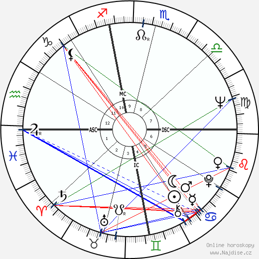 Bruce Babbitt wikipedie wiki 2017, 2018 horoskop
