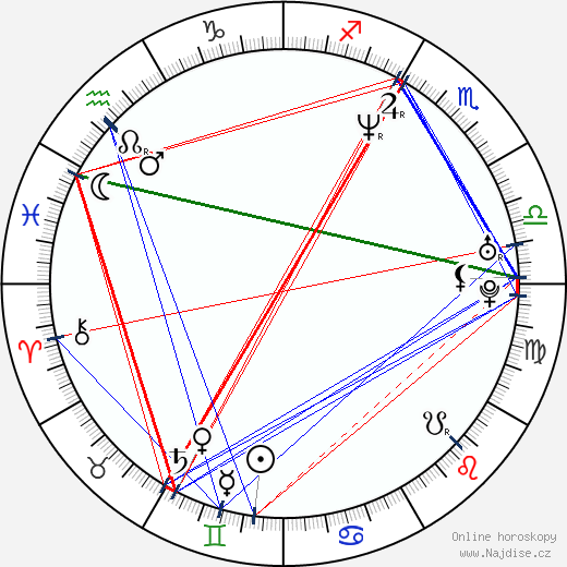 Bruce Bowen wikipedie wiki 2019, 2020 horoskop