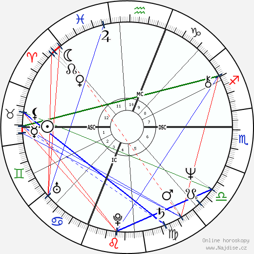 Bruce Boxleitner wikipedie wiki 2017, 2018 horoskop