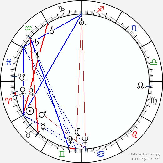 Bruce Cabot wikipedie wiki 2018, 2019 horoskop