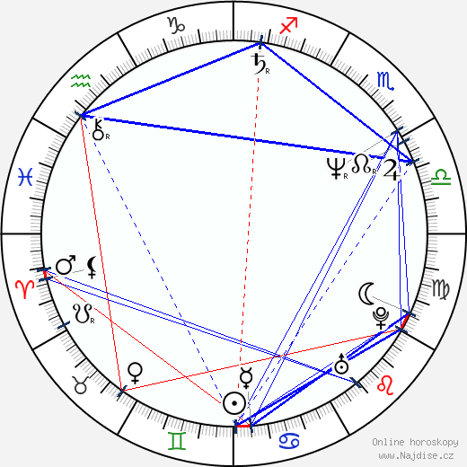 Bruce Campbell wikipedie wiki 2018, 2019 horoskop