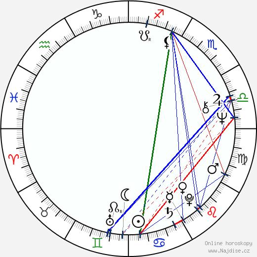 Bruce Davison wikipedie wiki 2020, 2021 horoskop