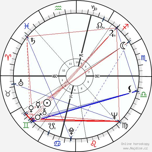Bruce Dern wikipedie wiki 2018, 2019 horoskop