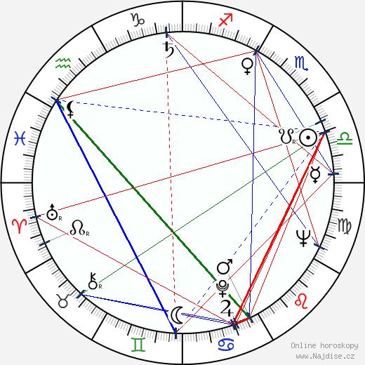 Bruce Geller wikipedie wiki 2019, 2020 horoskop