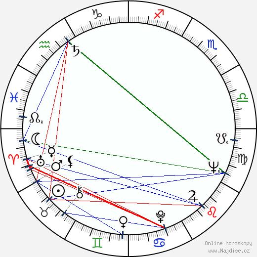 Bruce Glover wikipedie wiki 2019, 2020 horoskop