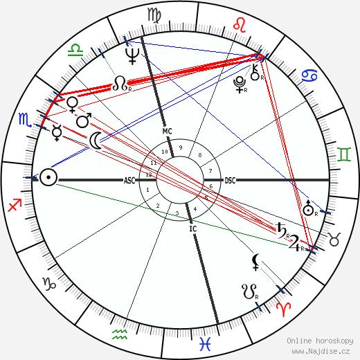 Bruce Lee wikipedie wiki 2017, 2018 horoskop