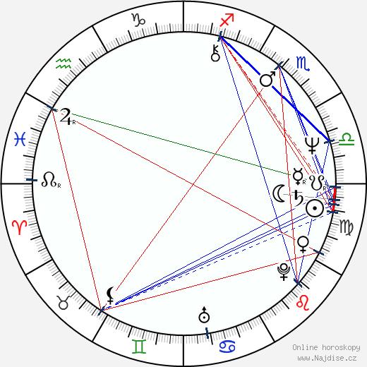 Bruce Mahler wikipedie wiki 2020, 2021 horoskop