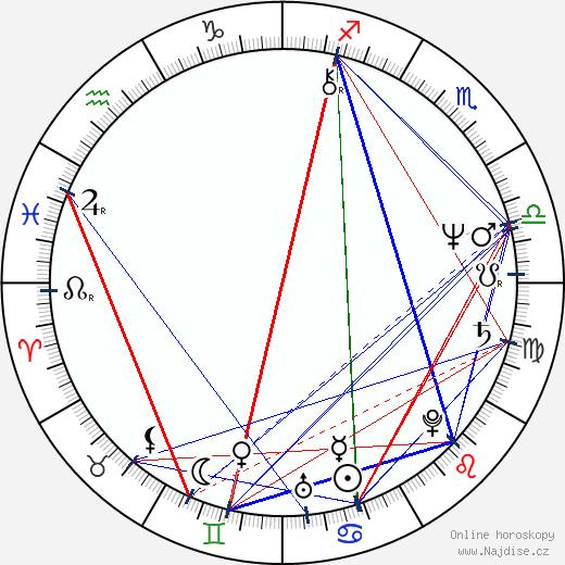Bruce McGill wikipedie wiki 2018, 2019 horoskop