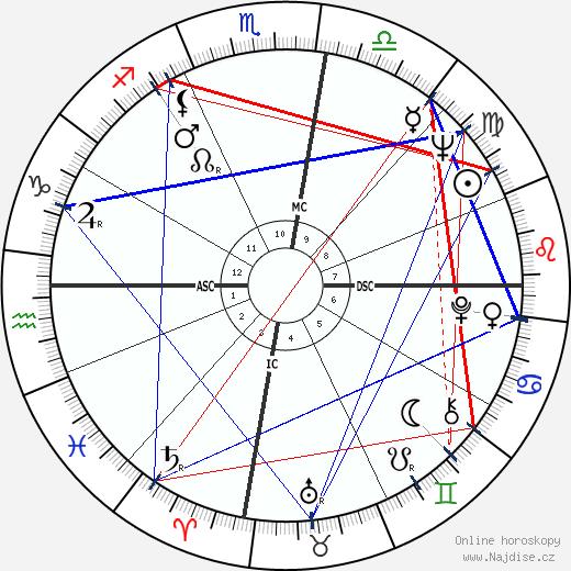 Bruce McLaren wikipedie wiki 2018, 2019 horoskop