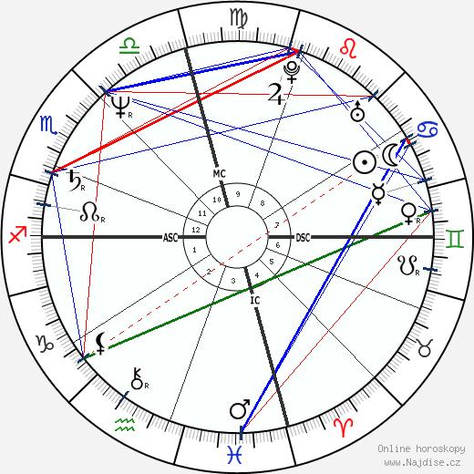 Bruce Ross Morgan wikipedie wiki 2017, 2018 horoskop