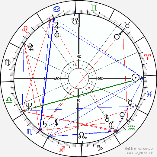 Bruce Willis wikipedie wiki 2019, 2020 horoskop
