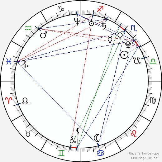 Bruna Abdullah wikipedie wiki 2018, 2019 horoskop