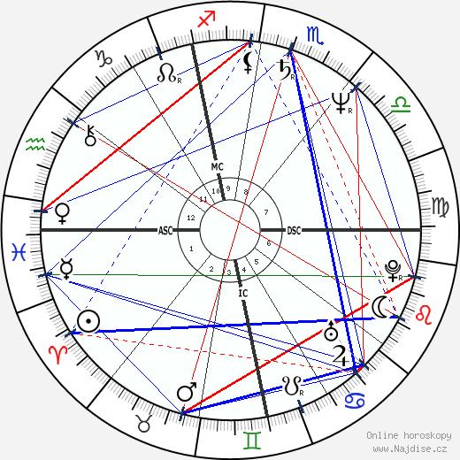 Bruno Artuno wikipedie wiki 2018, 2019 horoskop