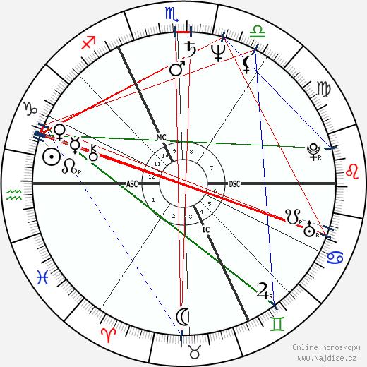 Bruno Coulais wikipedie wiki 2018, 2019 horoskop