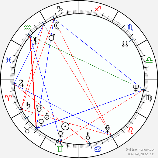 Bruno Gaburro wikipedie wiki 2017, 2018 horoskop