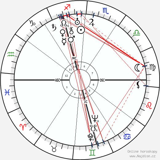 Bruno Hauptmann wikipedie wiki 2020, 2021 horoskop