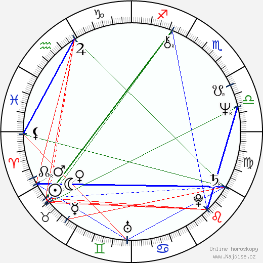Bruno Kirby wikipedie wiki 2019, 2020 horoskop