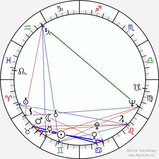 Bruno S. wikipedie wiki 2018, 2019 horoskop