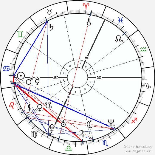 Bruno Salomone wikipedie wiki 2018, 2019 horoskop