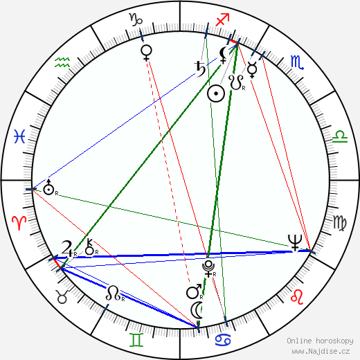 Bruno Šefranka wikipedie wiki 2017, 2018 horoskop