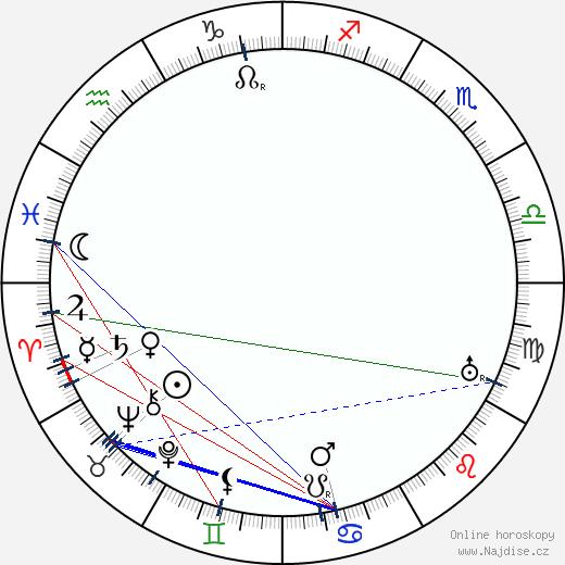 Bruno Taut wikipedie wiki 2017, 2018 horoskop
