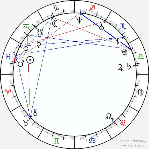 Bryce Dallas Howard wikipedie wiki 2020, 2021 horoskop