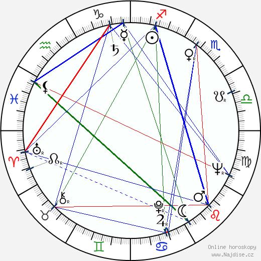 Buck Henry wikipedie wiki 2019, 2020 horoskop
