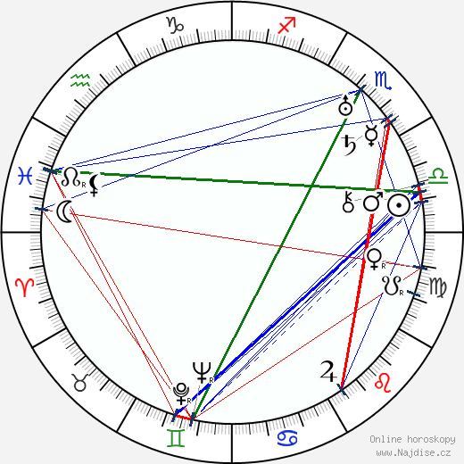 Bud Abbott wikipedie wiki 2019, 2020 horoskop