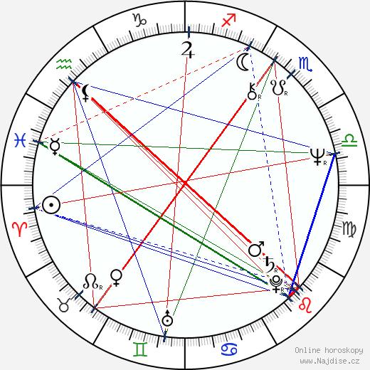 Bud Cort wikipedie wiki 2019, 2020 horoskop