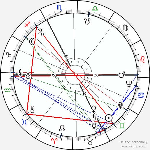 Buell Quain wikipedie wiki 2018, 2019 horoskop