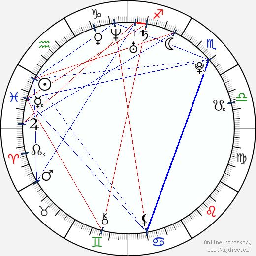 Burgess Abernethy wikipedie wiki 2019, 2020 horoskop