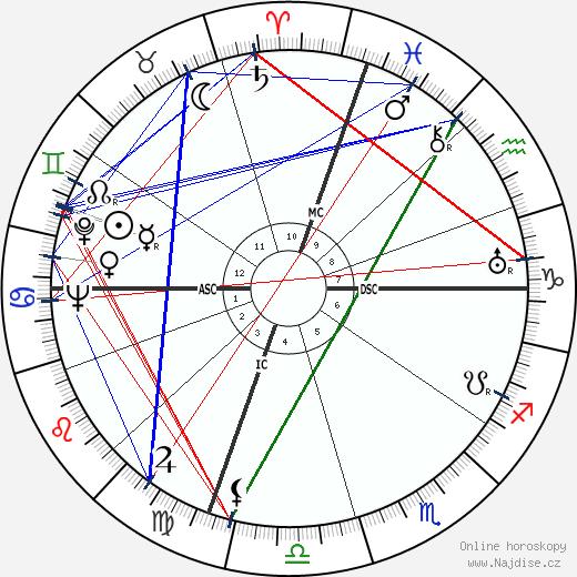 Burl Ives wikipedie wiki 2018, 2019 horoskop