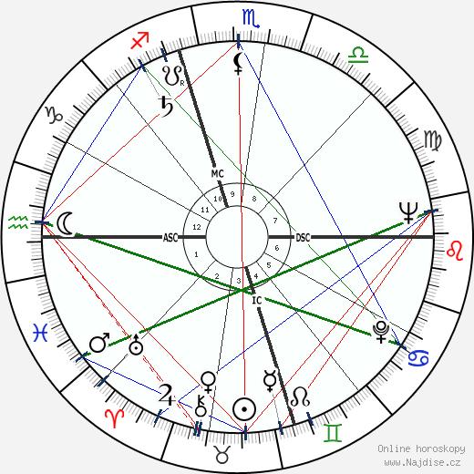 Burt Bacharach wikipedie wiki 2018, 2019 horoskop