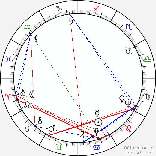 Burt Kwouk wikipedie wiki 2018, 2019 horoskop