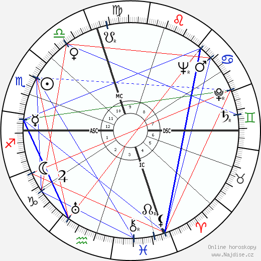 Burt Lancaster wikipedie wiki 2020, 2021 horoskop