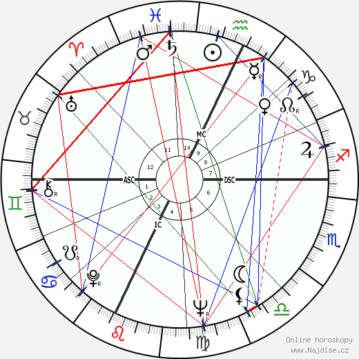 Burt Reynolds wikipedie wiki 2019, 2020 horoskop