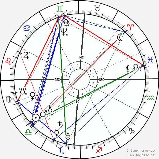 Buster Keaton wikipedie wiki 2019, 2020 horoskop