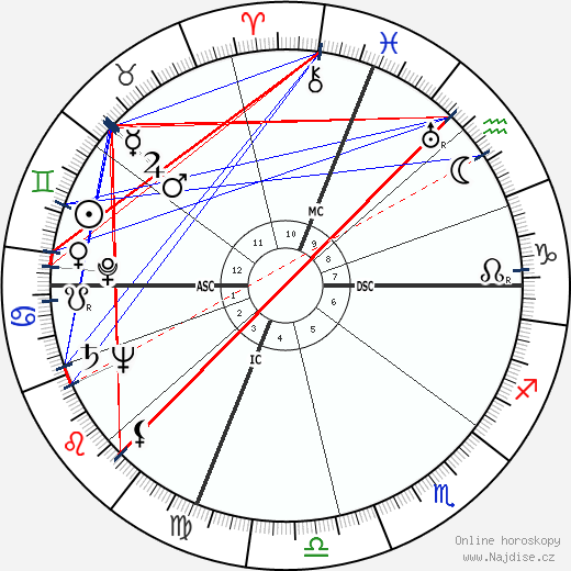 Byron White wikipedie wiki 2018, 2019 horoskop