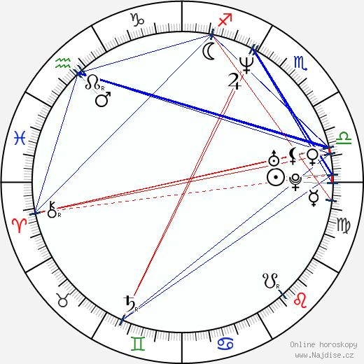 C-Bo wikipedie wiki 2018, 2019 horoskop