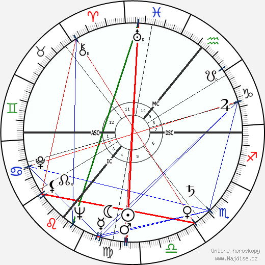 C. J. Haughey wikipedie wiki 2017, 2018 horoskop